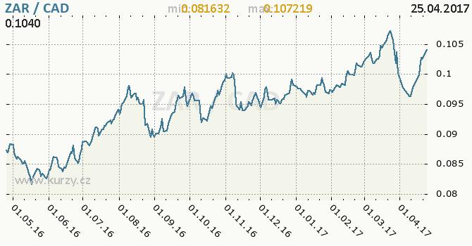 Graf kanadský dolar a jihoafrický rand