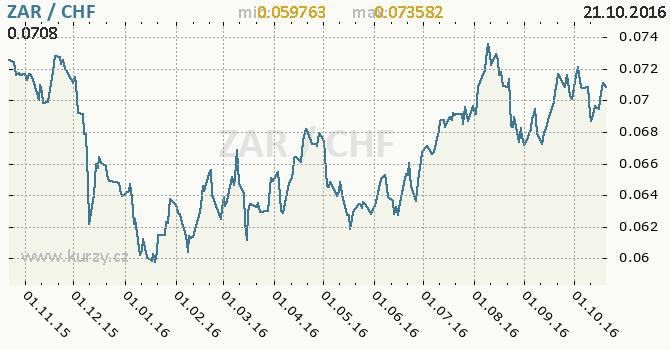 Graf �v�carsk� frank a jihoafrick� rand
