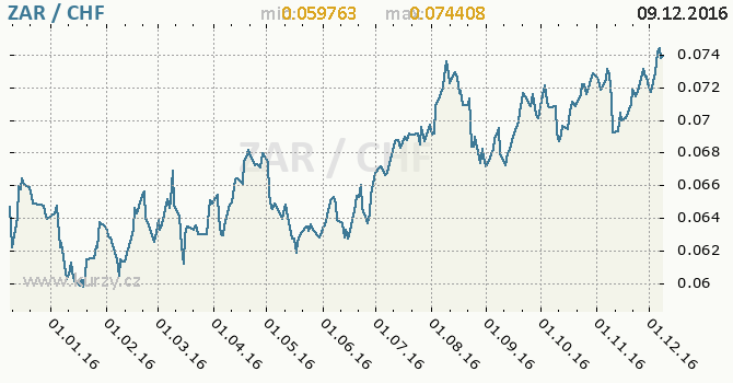 Graf švýcarský frank a jihoafrický rand