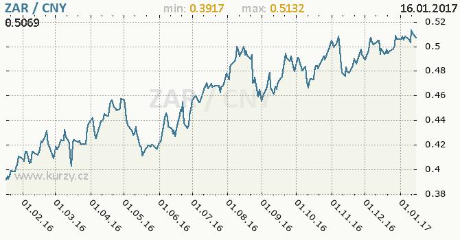 Graf čínský juan a jihoafrický rand
