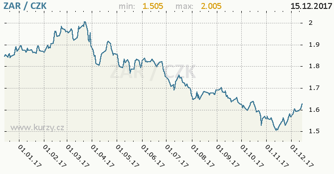 Graf česká koruna a jihoafrický rand