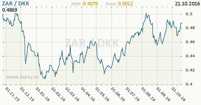 Graf d�nsk� koruna a jihoafrick� rand