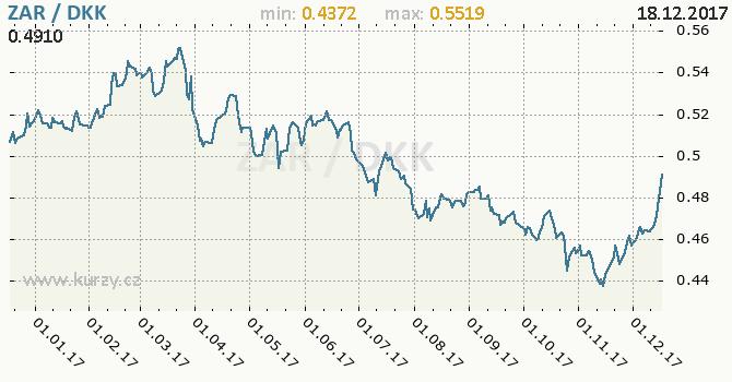 Graf dánská koruna a jihoafrický rand