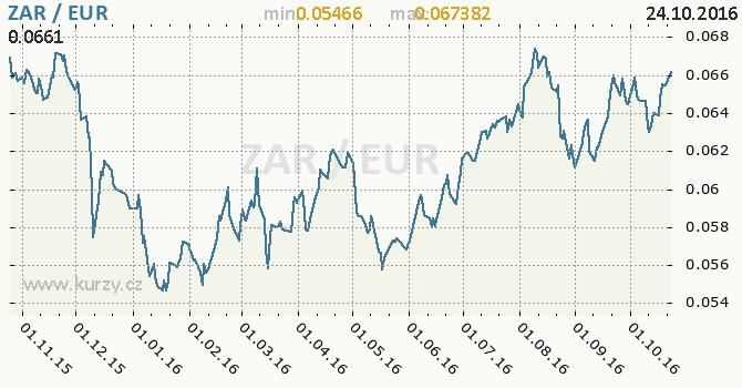 Graf euro a jihoafrick� rand