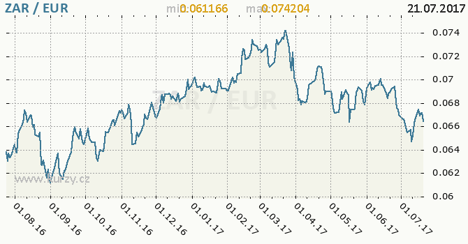 Graf euro a jihoafrický rand