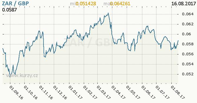 Graf britská libra a jihoafrický rand