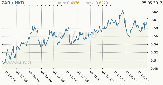Graf hongkongský dolar a jihoafrický rand