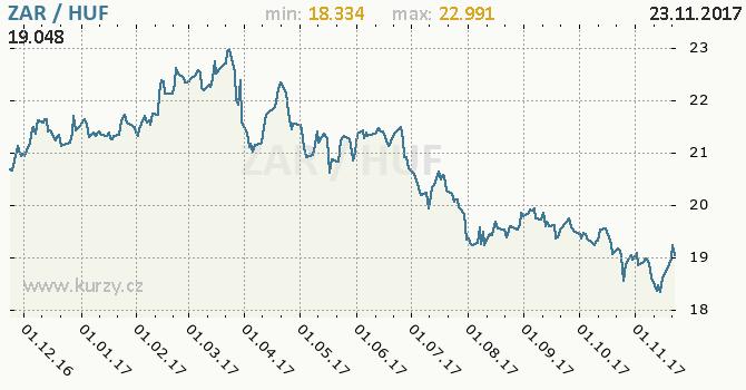 Graf maďarský forint a jihoafrický rand