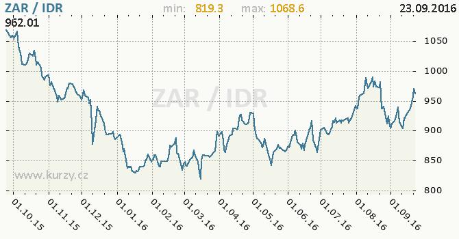 Graf indon�sk� rupie a jihoafrick� rand