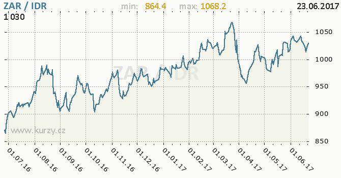 Graf indonéská rupie a jihoafrický rand