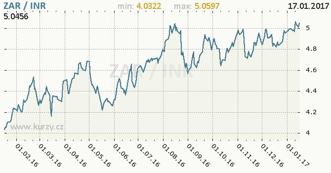Graf indická rupie a jihoafrický rand