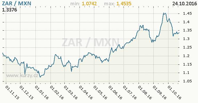 Graf mexick� peso a jihoafrick� rand