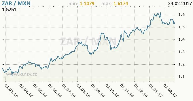 Graf mexické peso a jihoafrický rand
