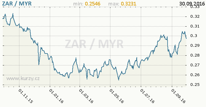 Graf malajsijsk� ringgit a jihoafrick� rand