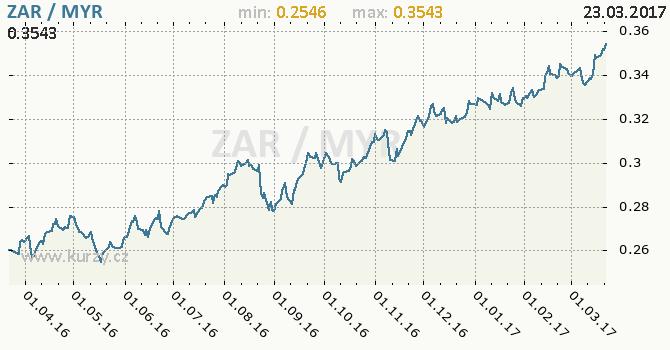 Graf malajsijský ringgit a jihoafrický rand
