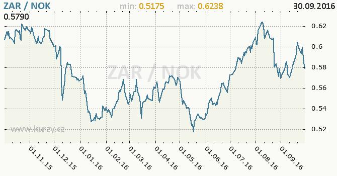 Graf norsk� koruna a jihoafrick� rand