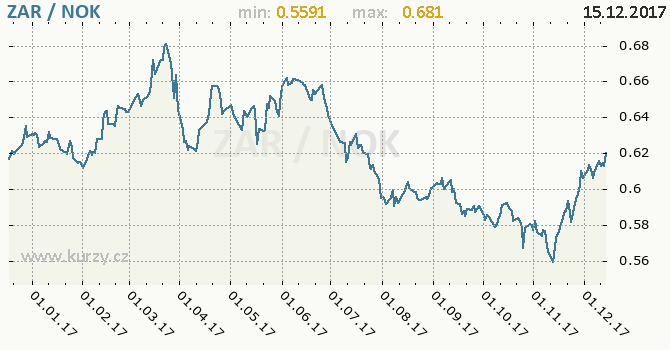 Graf norská koruna a jihoafrický rand