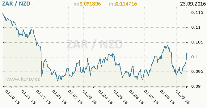 Graf novoz�landsk� dolar a jihoafrick� rand