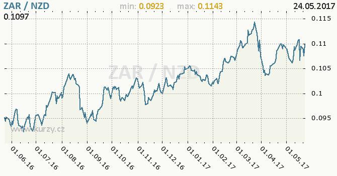 Graf novozélandský dolar a jihoafrický rand