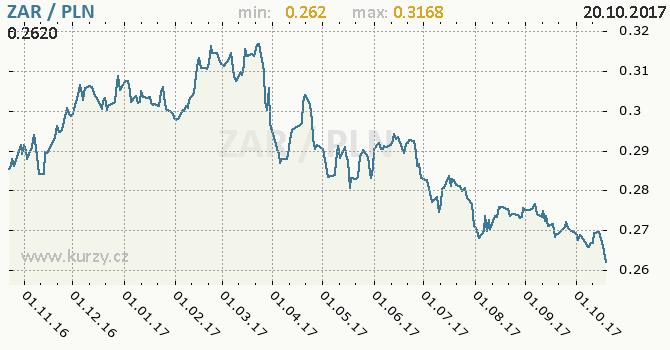 Graf polský zlotý a jihoafrický rand