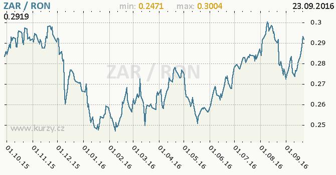 Graf rumunsk� nov� lei a jihoafrick� rand