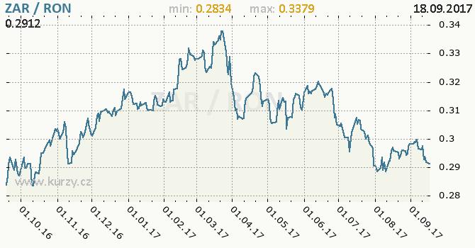 Graf rumunský nový lei a jihoafrický rand