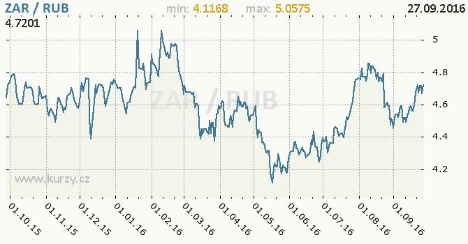 Graf rusk� rubl a jihoafrick� rand