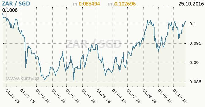 Graf singapursk� dolar a jihoafrick� rand
