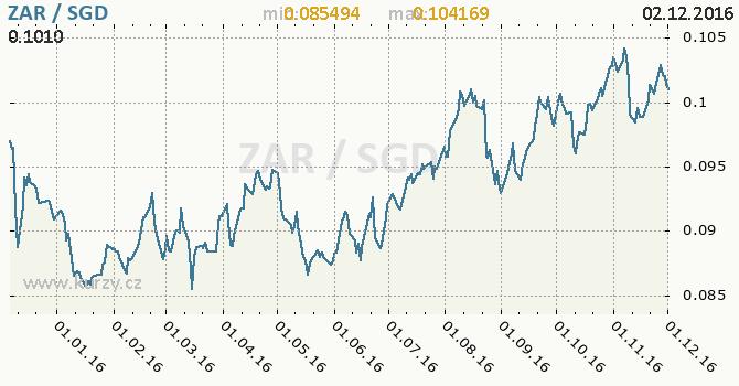 Graf singapurský dolar a jihoafrický rand