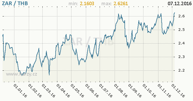 Graf thajský baht a jihoafrický rand