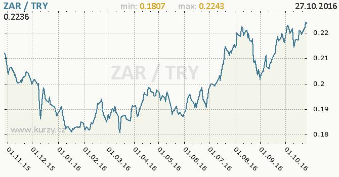 Graf tureck� lira a jihoafrick� rand