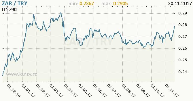 Graf turecká lira a jihoafrický rand