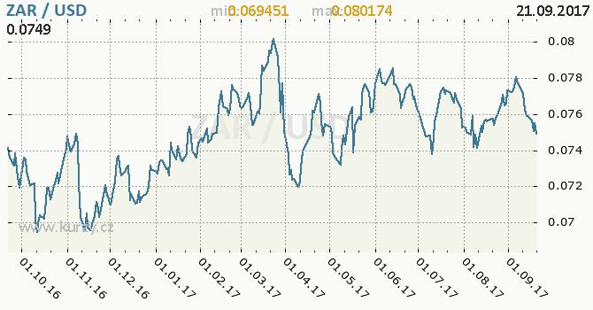 Graf americký dolar a jihoafrický rand