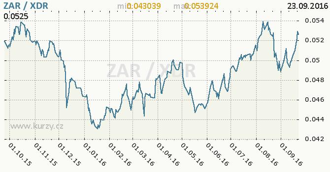 Graf MMF a jihoafrick� rand
