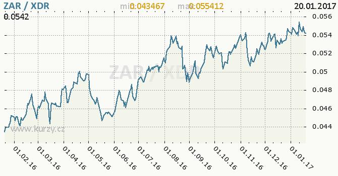 Graf MMF a jihoafrický rand