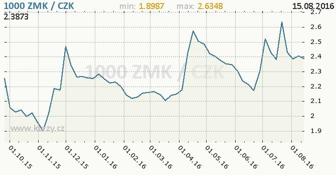 Graf �esk� koruna a zambijsk� kwacha
