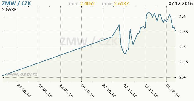 Graf česká koruna a zambijská kwacha