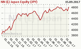 Graph rate (NAV/PC NN (L) Japan Equity (JPY)
