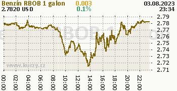 Benzín RBOB online graf 1 den, formát 350 x 180 (px) PNG