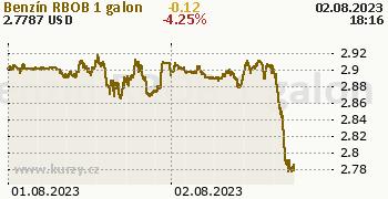 Benzín RBOB online graf 2 dny, formát 350 x 180 (px) PNG