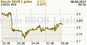 Benzín RBOB online graf 5 dnů, formát 350 x 180 (px) PNG