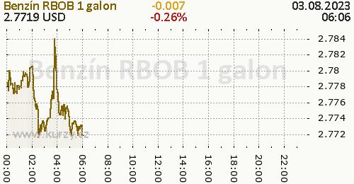 Benzín RBOB online graf 1 den, formát 500 x 260 (px) PNG