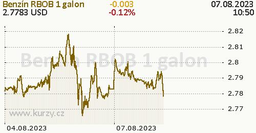 Benzín RBOB online graf 2 dny, formát 500 x 260 (px) PNG