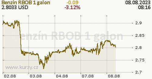 Benzín RBOB online graf 5 dnů, formát 500 x 260 (px) PNG