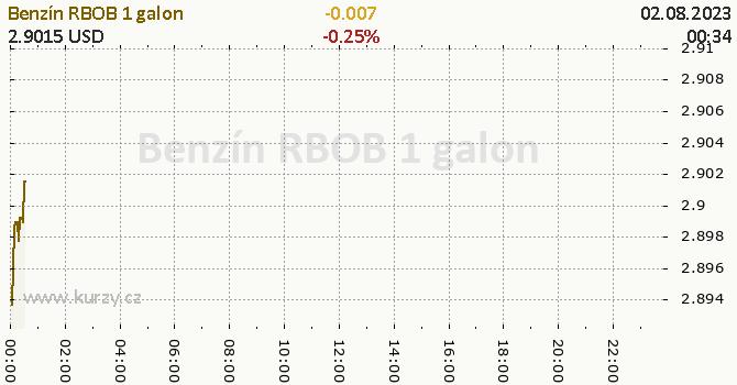 Benzín RBOB online graf 1 den, formát 670 x 350 (px) PNG
