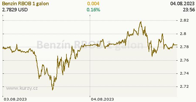 Benzín RBOB online graf 2 dny, formát 670 x 350 (px) PNG