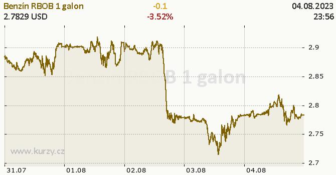 Benzín RBOB online graf 5 dnů, formát 670 x 350 (px) PNG