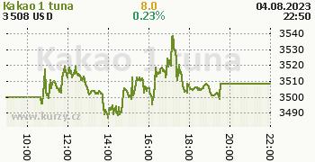 Kakao online graf 1 den, formát 350 x 180 (px) PNG