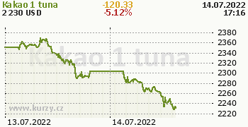 Kakao online graf 2 dny, formát 350 x 180 (px) PNG