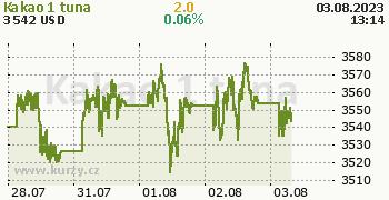 Kakao online graf 5 dnů, formát 350 x 180 (px) PNG
